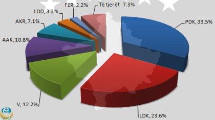 Zgjedhjet në Kosovë, PDK fiton me 33 5% | Albaner no